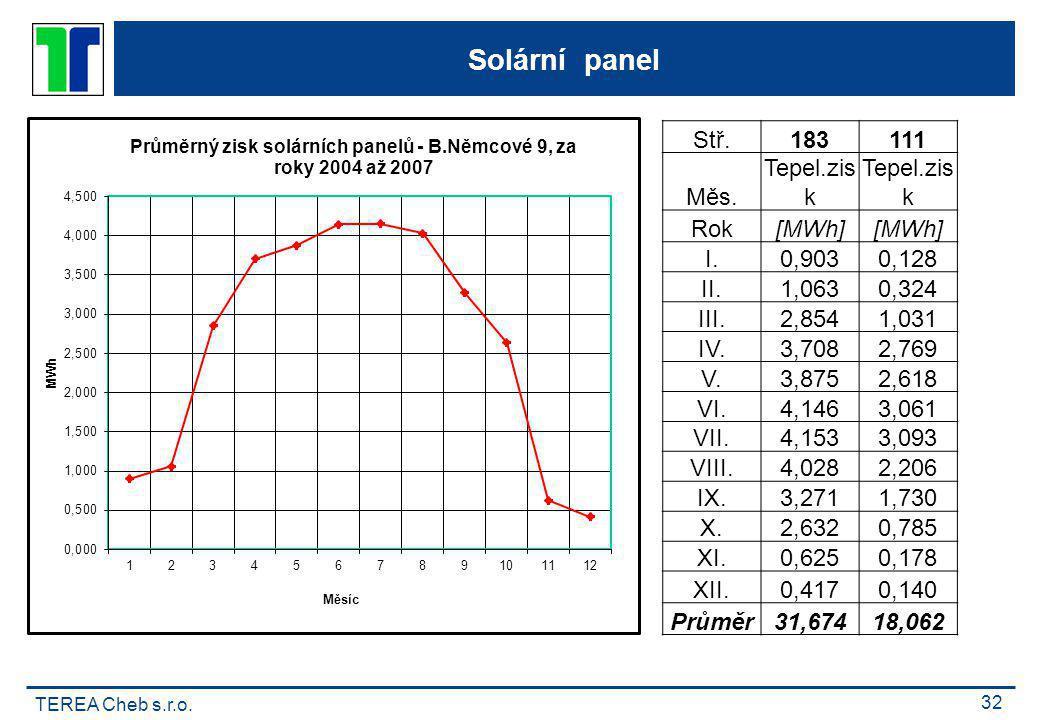 Solární panel Stř. 183 111 Měs. Tepel.zisk Rok [MWh] I. 0,903 0,128
